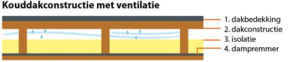 Beide vormen van de kouddakconstructie worden afgeraden vanwege condensatieproblemen.