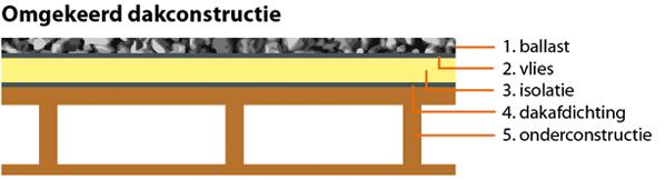 De isolatielaag is bij de omgekeerde dakconstructie aangebracht tussen de ballastlaag en de dakafdichting.