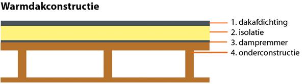 Tussen de isolatie en de onderconstructie is het mogelijk een dampdichte laag (dampremmer) aan te brengen.